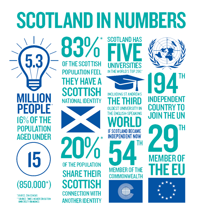 scotland in numbers